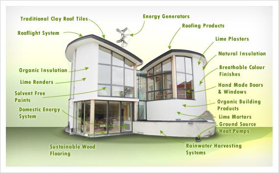Other Green Alternatives