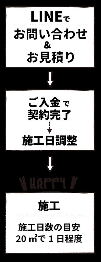 施工の流れ(モバイル用).png