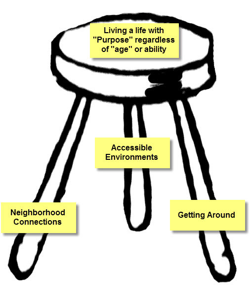 The Three Legged Stool for Aging in Place/ Community
