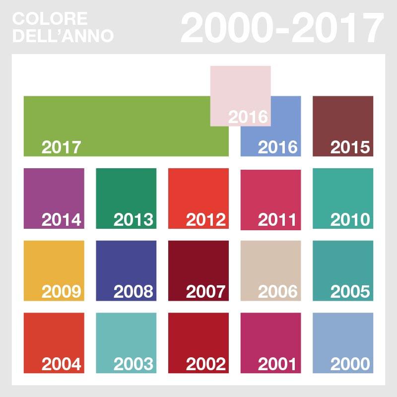 Pantone: colore dell'anno 2000-2017