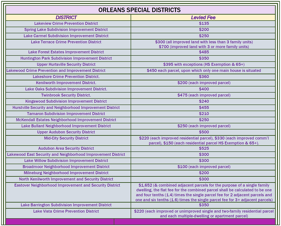 Orleans Special Districts Levied Fee