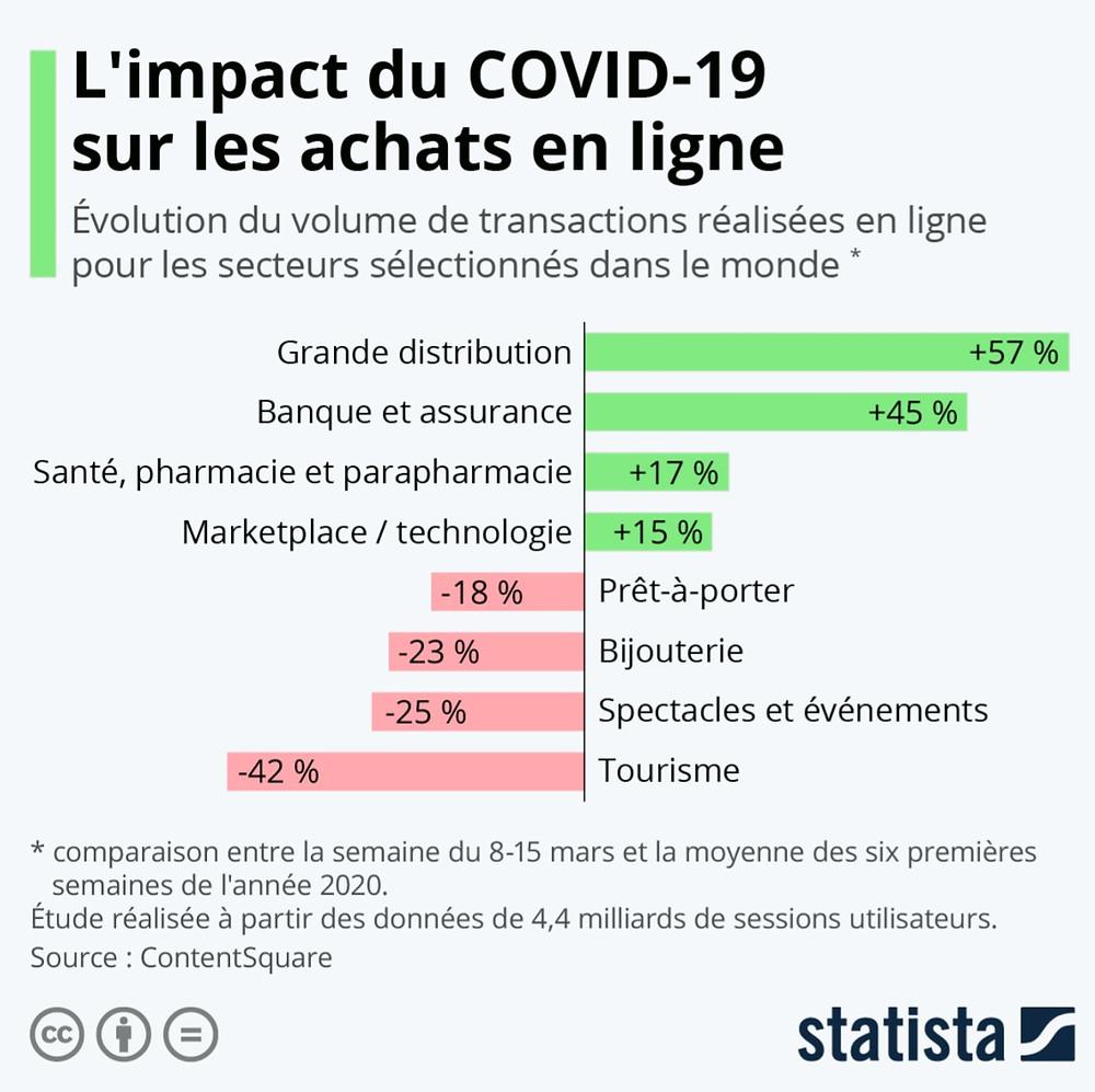 Impact du COVID-19 sur les achats en ligne