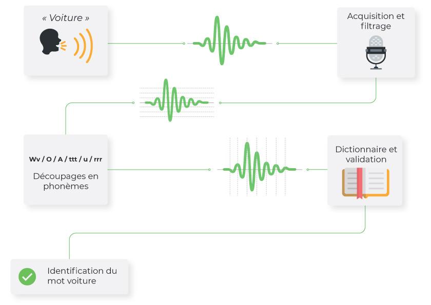 fonctionnement de la recherche vocale