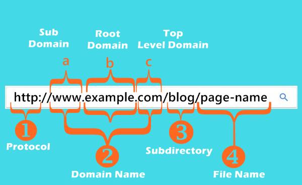 Structure d'URL