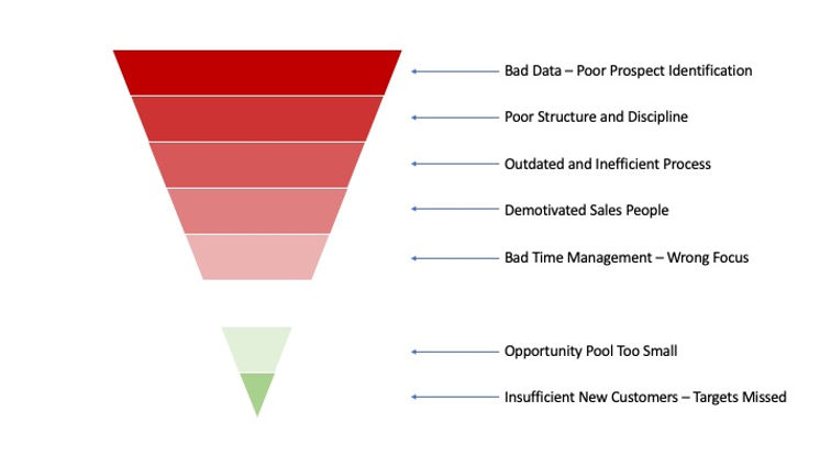 Poor Prospecting Funnel.jpg