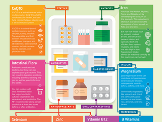 Nutrient Depletion Chart