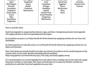 November 2014 Seasonal Foods and 5 Element Chart