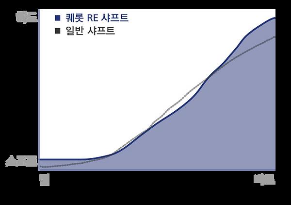 re18 드라이버 특성표
