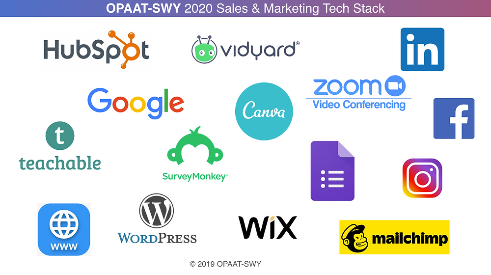 This image shows the different bits of technology to be used for 2020 in sales and marketing