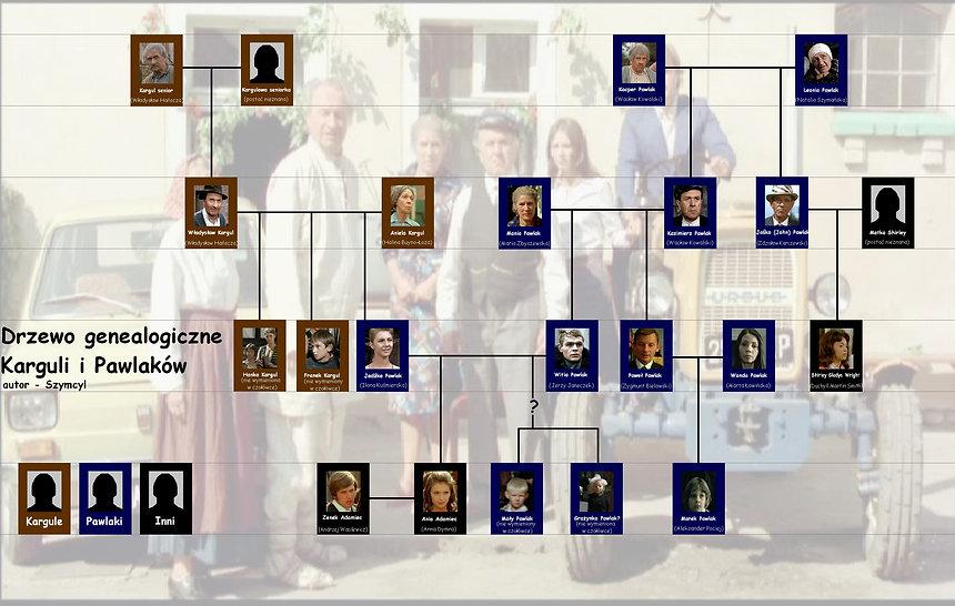 drzewo genealogiczne rodu Pawlaków i Karguli