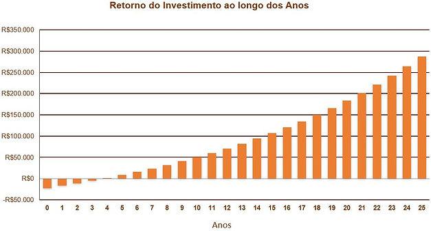 Gráfico_retorno_investimento.JPG