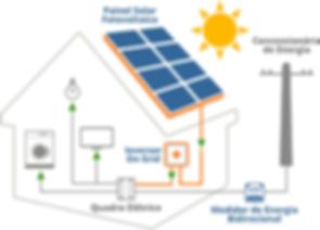 Modelo residencial energia solar.png