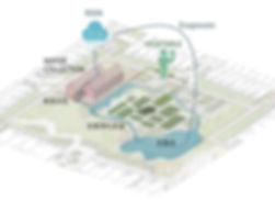 都市農園與循環.jpg