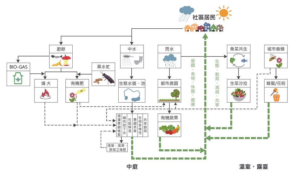 B-循環系統200923.jpg