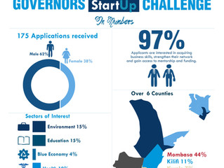 2020 Governors Startup Challenge in Numbers