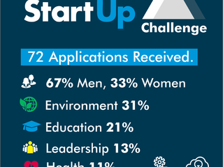 2018 Governors StartUp Challenge in Numbers