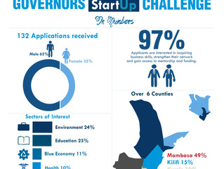 2019 Governors Startup Challenge in Numbers.