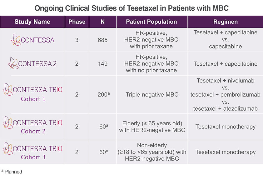 P23 Ongoing Tesetaxel Clinical Studies (