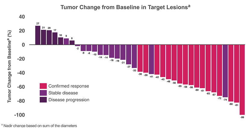 p18 tumor change from baseline.png
