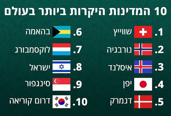 イスラエルの物価