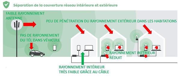 Accès réseau intérieur par câble ou fibre.JPG