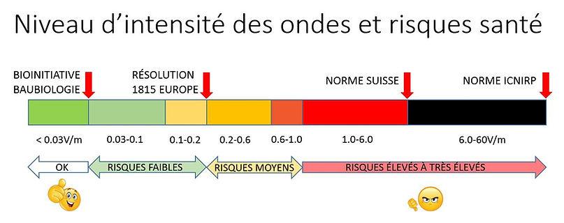 Intensité_des_ondes_et_risques_santé.JPG
