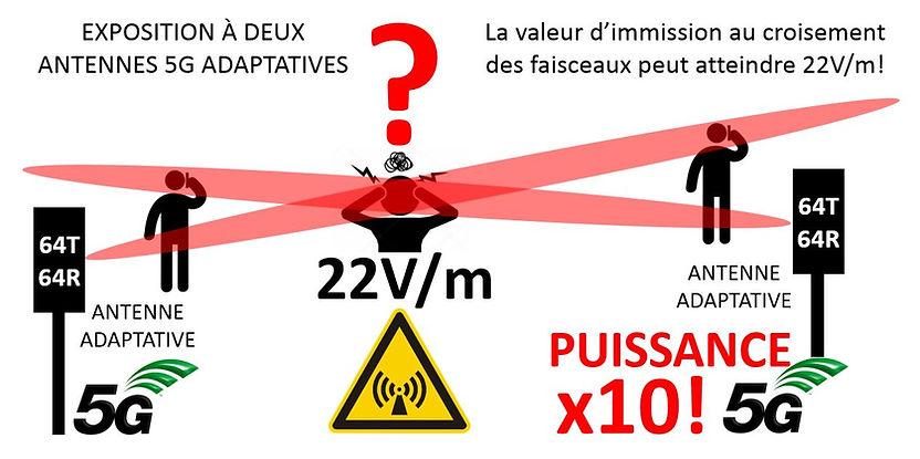 Antennes adaptatives double faisceau.JPG