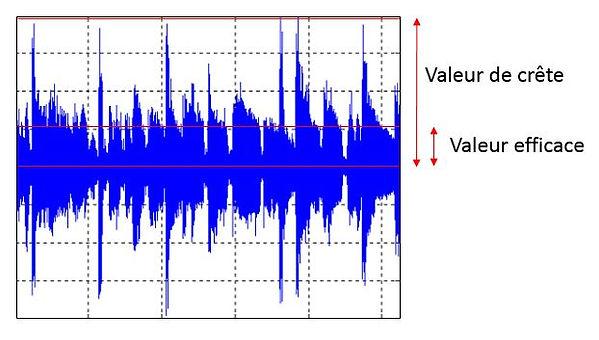 Valeur_crête_vs_efficace.JPG