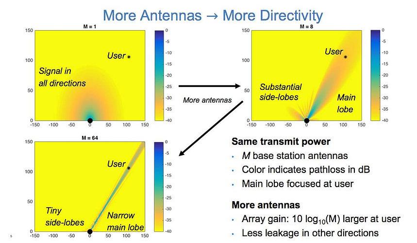 Antennes adaptatives 5G.jpg