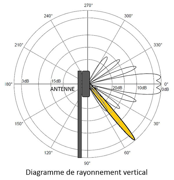 Antenne adaptative rayonnement vertical