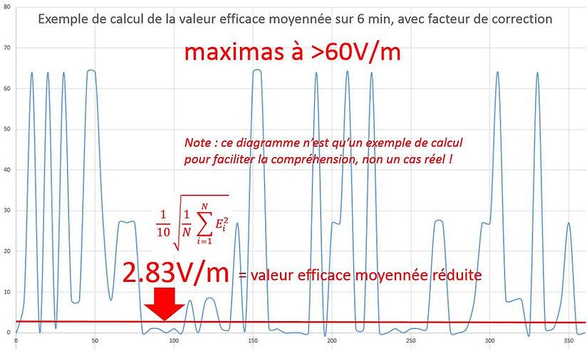 Valeur efficace AVG 6 min ac note.JPG