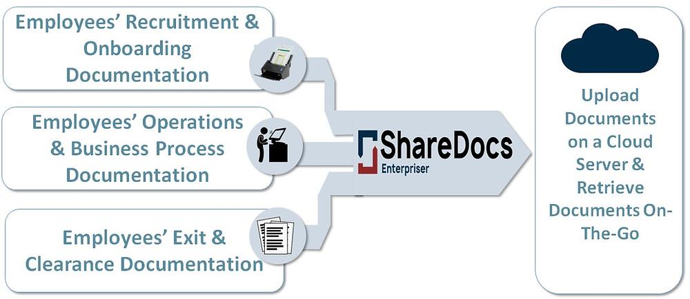 HR module of ShareDocs Enterpriser