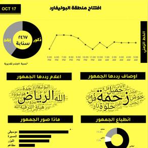 عين على موسم الرياض: تحليل تفاعل الجمهور على خريطة سناب تشات