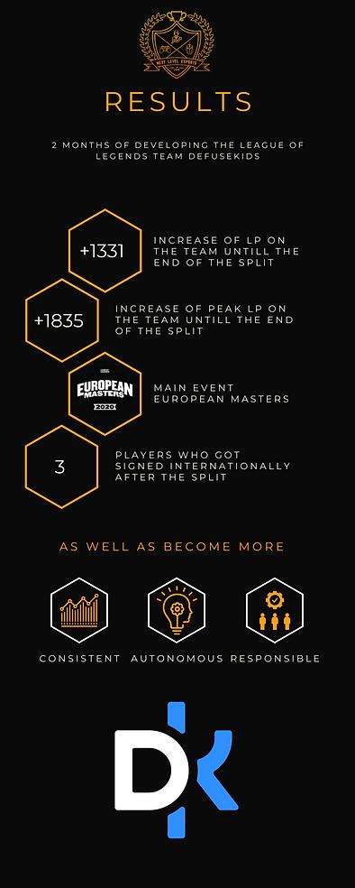 Info graphic Defusekids team development