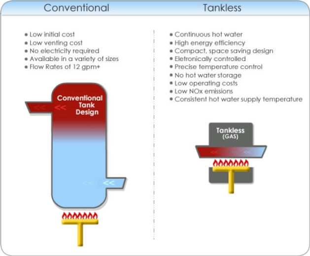convenional vs tankless water heater
