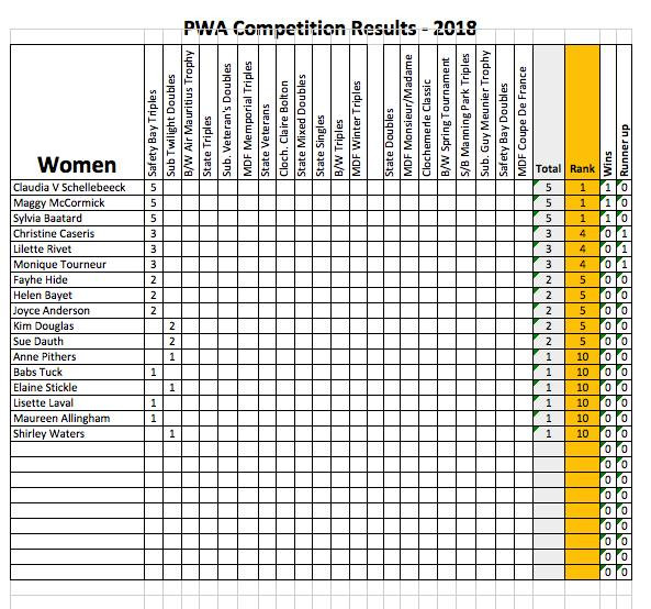 PWA WOMEN COMPETITION RESULTS 2018 UPDATE