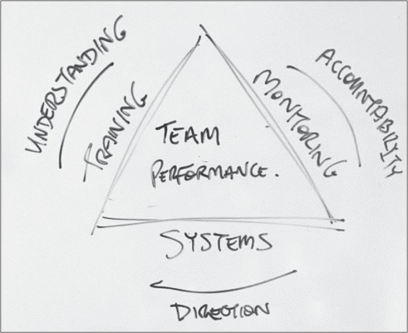 Team Performance formula