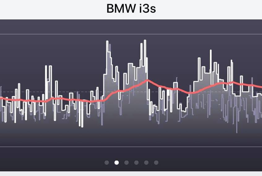 Myenergi zappi electric car charger BMW
