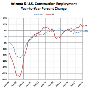 Arizona Construction Boom Adds 900 New Employees In March!!