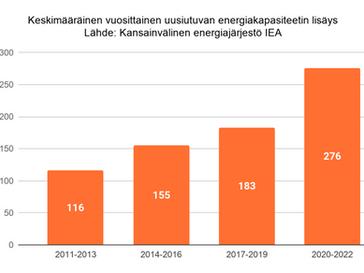 IEA: 90% maailman uudesta tehokapasiteetista uusiutuvista energialähteistä 2021-2022