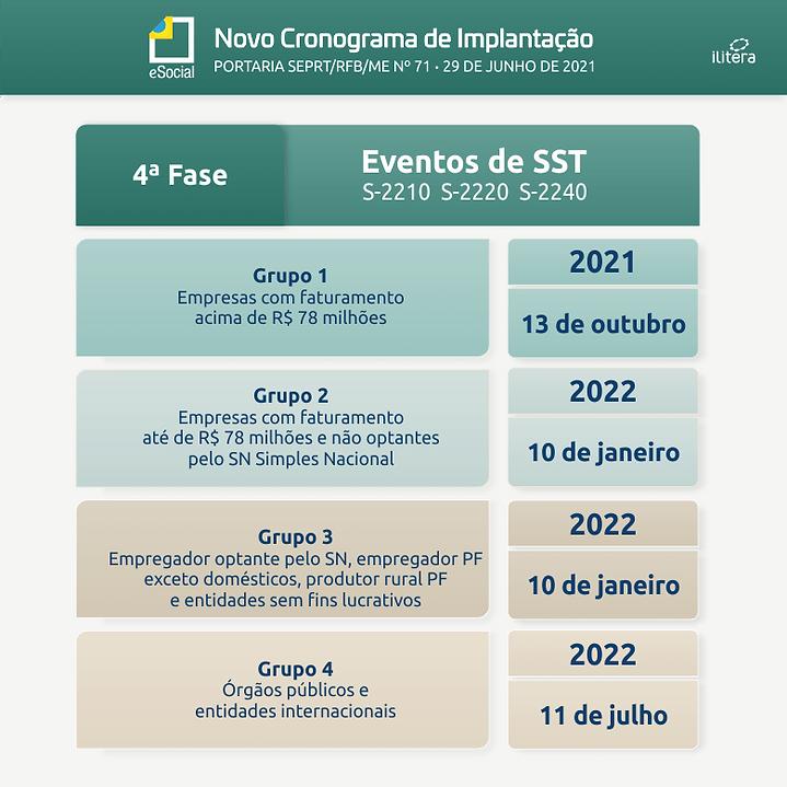 eSocial SST - Novo Cronograma.png