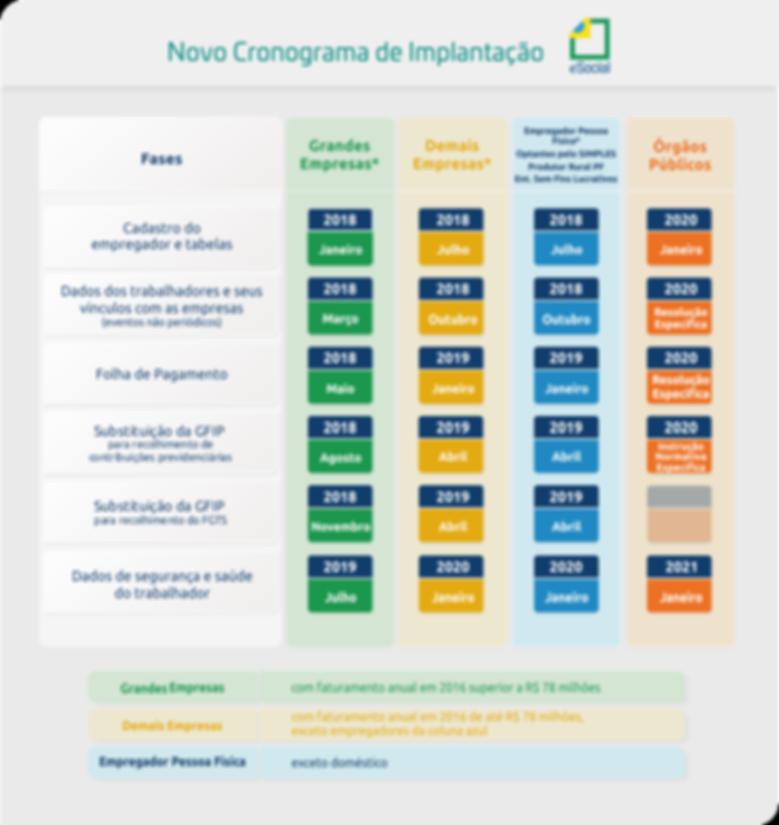 eSocial - Nova Tabela de Implantacao Outubro 2018