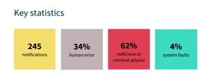 Notifiable Data Breaches key statistics