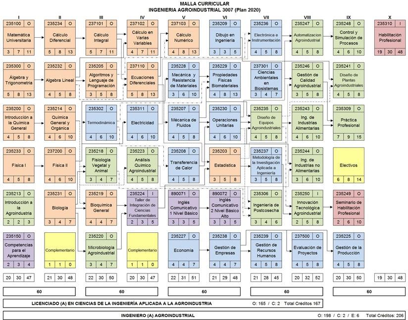 Malla AgroindustrialOK.jpg