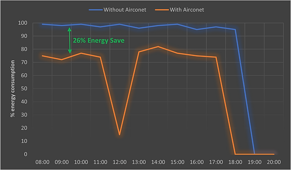 aircoent energy save
