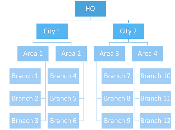 Admin chart.png