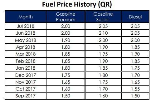 Fuel Prices 2.jpg