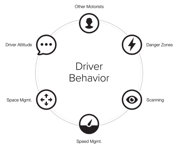 Safe Driving Core Competencies