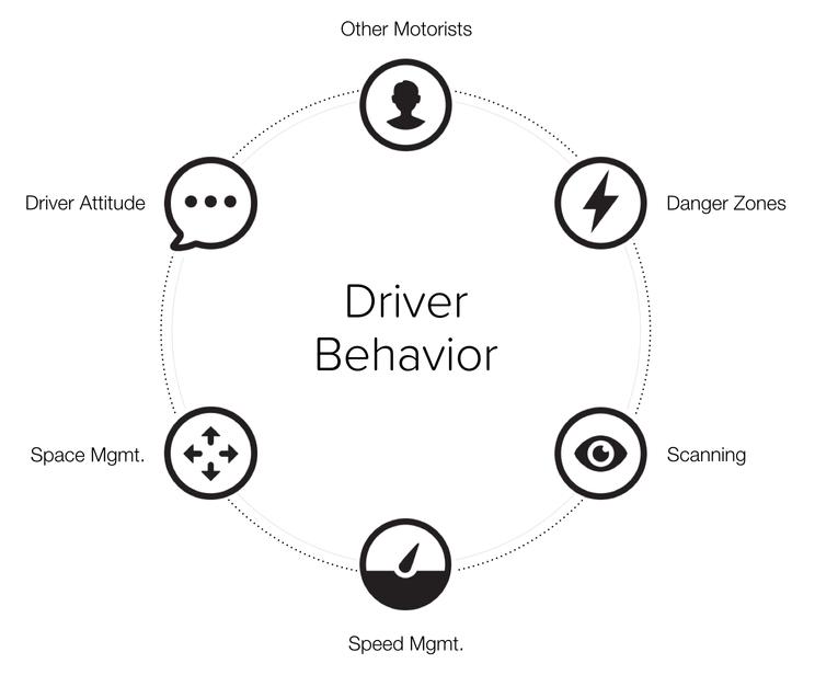 Safe Driving Core Competencies