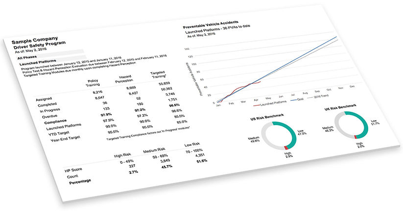 driver risk reporting and benchmarking